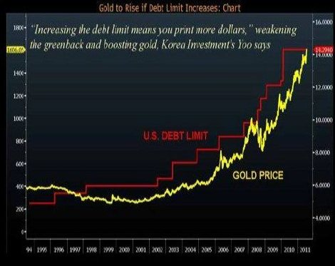 Gold to rise if debt limit increases
