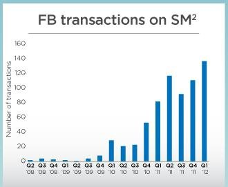 Sorry, Facebook is Still Only Worth $7.50 a Share