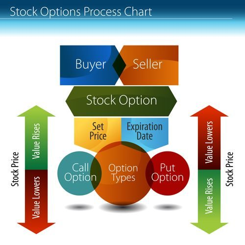 Trading in the money call options