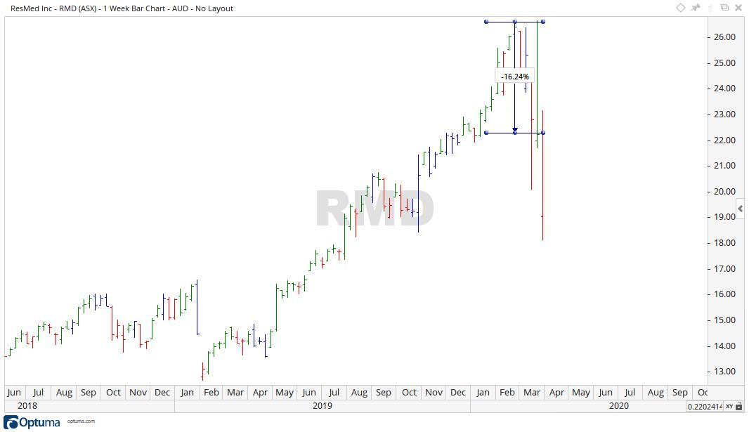 ASX RMD - Resmed Share Price Chart