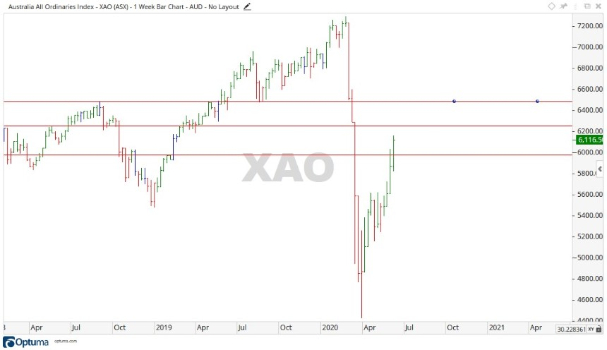 ASX XAO Share Price Chart 2 - ASX All Ords