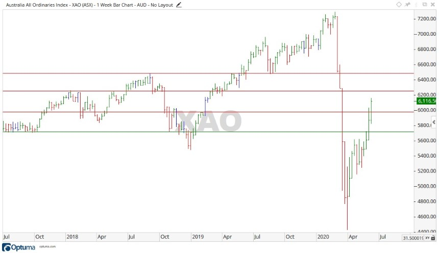 ASX XAO Share Price Chart 3 - ASX All Ords